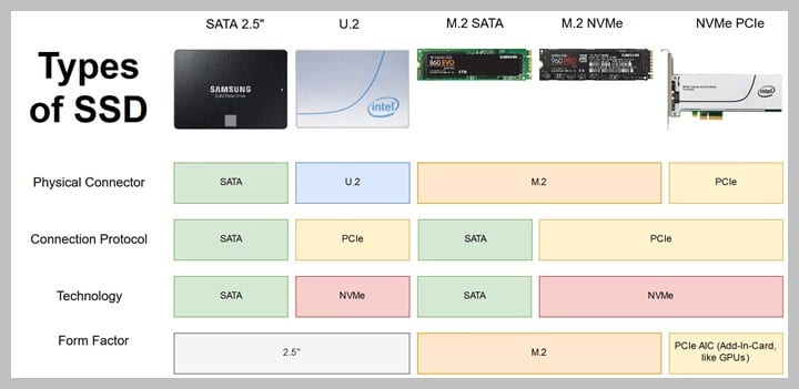 Types of SSD for Desktop and Laptops